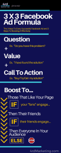 Facebook Ad Formula